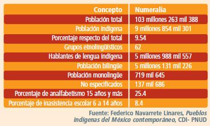 discriminacion indigenas tabla