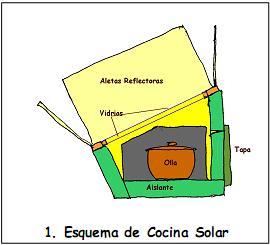 cisina solar horno