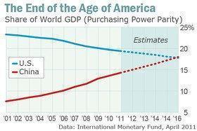 Evolución comparada del PBI mundial de los Estados Unidos y de China (2001-2016) (en paridad de poder adquisitivo) - Fuente: FMI / MarketWatch, 04/2011