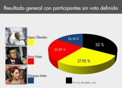 2012; AMLO va arriba (video-audio) | La Poca Madre de los Poderosos