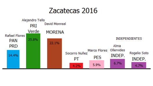 ELECCIONES-zacatecas-16A